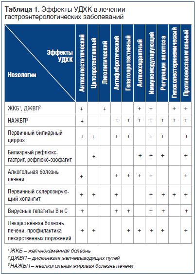 Таблица 1. Эффекты УДХК в лечении гастроэнтерологических заболеваний