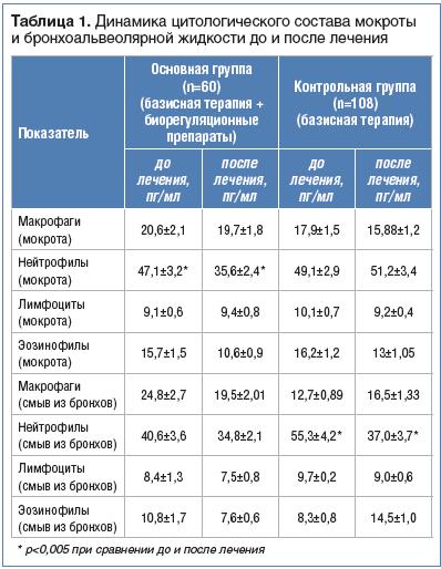 Таблица 1. Динамика цитологического состава мокроты и бронхоальвеолярной жидкости до и после лечения