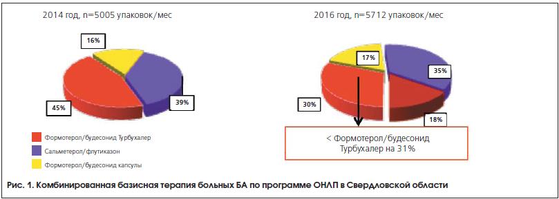 Рис. 1. Комбинированная базисная терапия больных БА по программе ОНЛП в Свердловской области