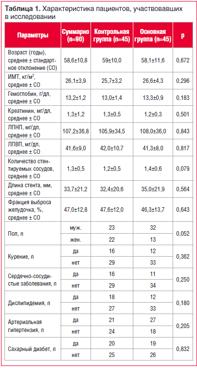 Таблица 1. Характеристика пациентов, участвовавших в исследовании