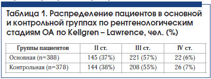 Таблица 1. Распределение пациентов в основной и контрольной группах по рентгенологическим стадиям ОА по Kellgren – Lawrence, чел. (%)