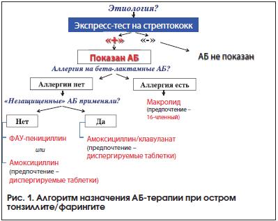 Рис. 1. Алгоритм назначения АБ-терапии при остром тонзиллите/фарингите