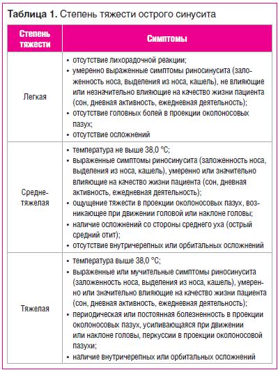 Таблица 1. Степень тяжести острого синусита