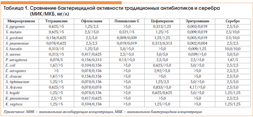 Таблица 1. Сравнение бактерицидной активности традиционных антибиотиков и серебра (МИК/МКБ, мг/л)