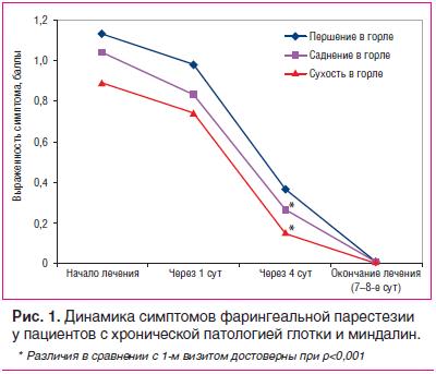 Рис. 1. Динамика симптомов фарингеальной парестезии у пациентов с хронической патологией глотки и миндалин.