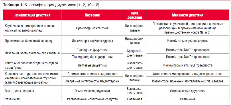 Таблица 1. Классификация диуретиков [1, 2, 10–12]