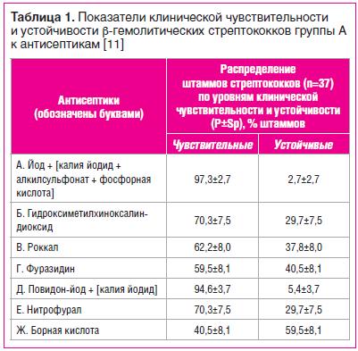 Таблица 1. Показатели клинической чувствительности и устойчивости β-гемолитических стрептококков группы А к антисептикам [11]