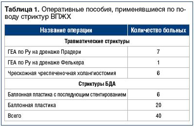 Таблица 1. Оперативные пособия, применявшиеся по поводу стриктур ВПЖХ
