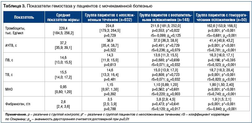 Таблица 3. Показатели гемостаза у пациентов с мочекаменной болезнью