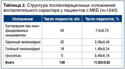 Таблица 2. Структура послеоперационных осложнений воспалительного характера у пациентов с МКБ (n=1240)