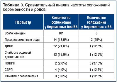 Таблица 3. Сравнительный анализ частоты осложнений беременности и родов
