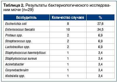 Таблица 2. Результаты бактериологического исследовании мочи (n=29)