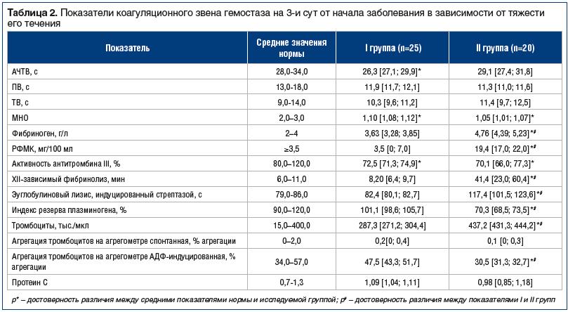 Таблица 2. Показатели коагуляционного звена гемостаза на 3-и сут от начала заболевания в зависимости от тяжести его течения