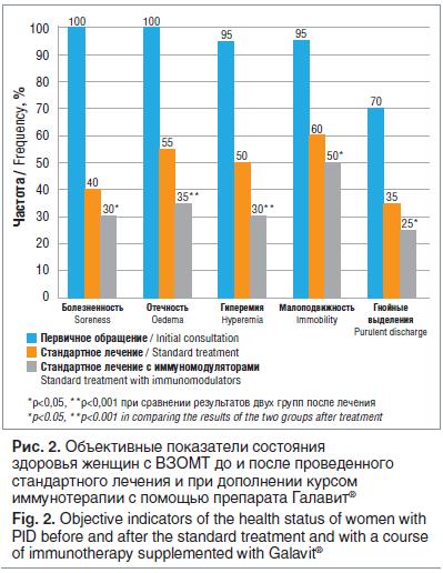 Рис. 2. Объективные показатели состояния здоровья женщин с ВЗОМТ до и после проведенного стандартного лечения и при дополнении курсом иммунотерапии с помощью препарата Галавит®