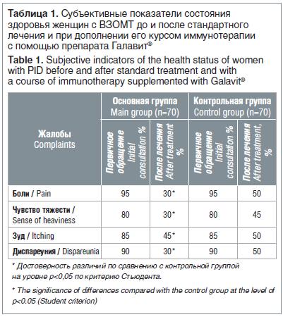 Таблица 1. Субъективные показатели состояния здоровья женщин с ВЗОМТ до и после стандартного лечения и при дополнении его курсом иммунотерапии с помощью препарата Галавит®