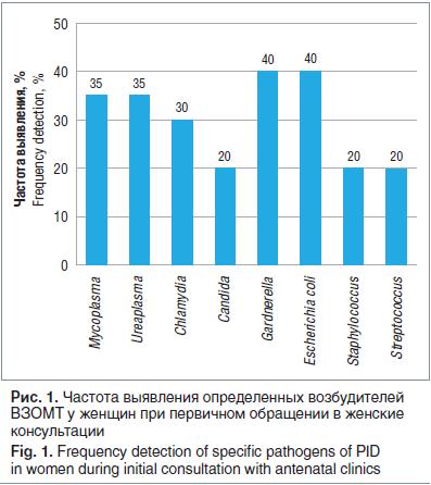 Рис. 1. Частота выявления определенных возбудителей ВЗОМТ у женщин при первичном обращении в женские консультации