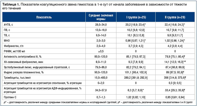 Таблица 1. Показатели коагуляционного звена гемостаза в 1-е сут от начала заболевания в зависимости от тяжести его течения