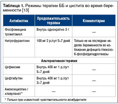 Таблица 1. Режимы терапии ББ и цистита во время беременности [13]