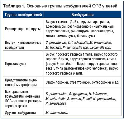 Таблица 1. Основные группы возбудителей ОРЗ у детей