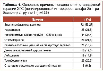 Таблица 4. Основные причины неназначения стандартной терапии ХГС (пегилированный интерферон альфа-2а + рибавирин) в группе 1 (n=128)