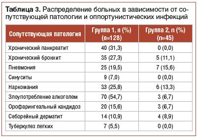 Таблица 3. Распределение больных в зависимости от сопутствующей патологии и оппортунистических инфекций
