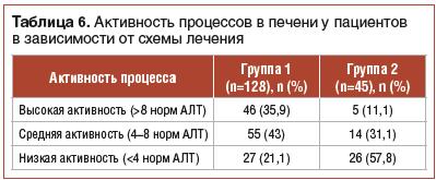 Таблица 6. Активность процессов в печени у пациентов в зависимости от схемы лечения