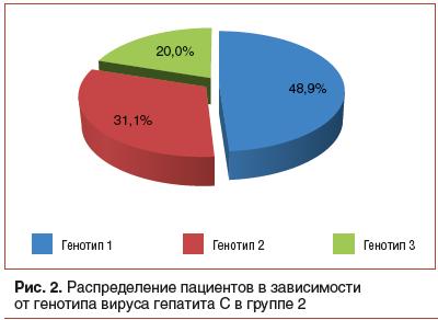 Рис. 2. Распределение пациентов в зависимости от генотипа вируса гепатита С в группе 2