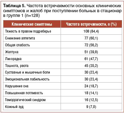 Таблица 5. Частота встречаемости основных клинических симптомов и жалоб при поступлении больных в стационар в группе 1 (n=128)
