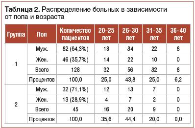 Таблица 2. Распределение больных в зависимости от пола и возраста