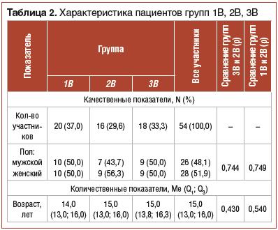 Таблица 2. Характеристика пациентов групп 1В, 2В, 3В
