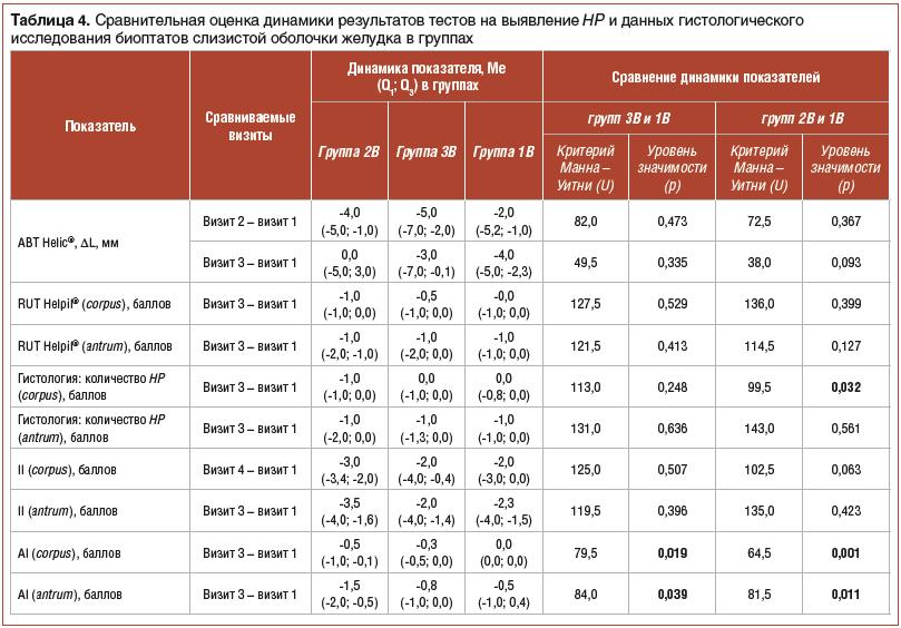 Таблица 4. Сравнительная оценка динамики результатов тестов на выявление HP и данных гистологического исследования биоптатов слизистой оболочки желудка в группах