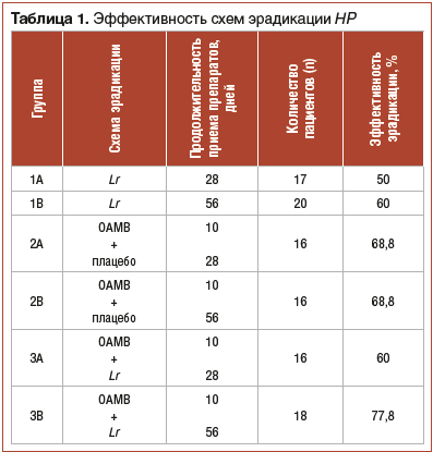 Таблица 1. Эффективность схем эрадикации HP