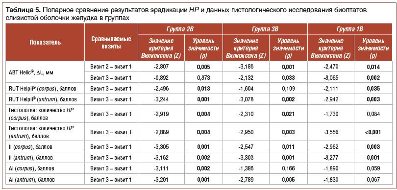 Таблица 5. Попарное сравнение результатов эрадикации HP и данных гистологического исследования биоптатов слизистой оболочки желудка в группах