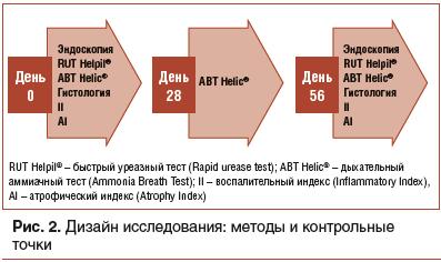 Рис. 2. Дизайн исследования: методы и контрольные точки