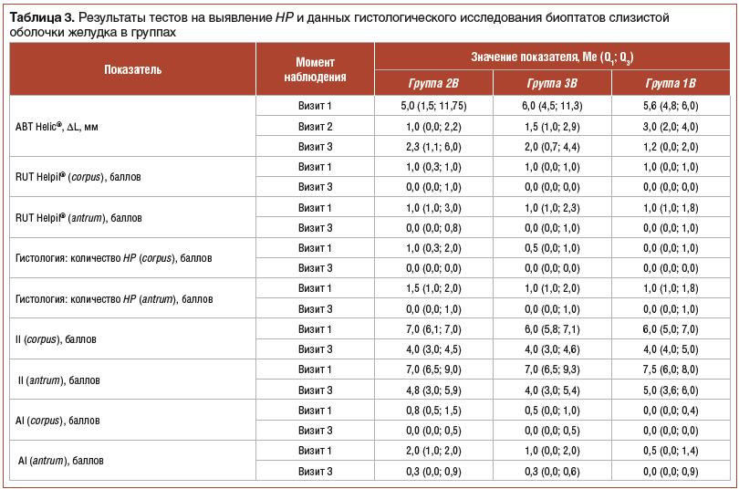 Таблица 3. Результаты тестов на выявление HP и данных гистологического исследования биоптатов слизистой оболочки желудка в группах