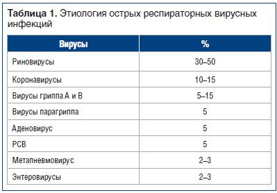 Таблица 1. Этиология острых респираторных вирусных инфекций