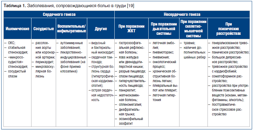 Таблица 1. Заболевания, сопровождающиеся болью в груди [19]