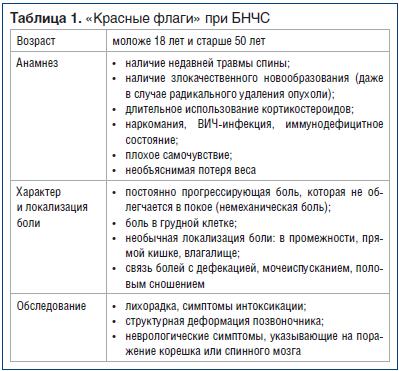 Таблица 1. «Красные флаги» при БНЧС