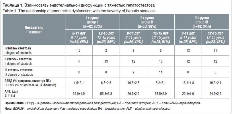 Таблица 1. Взаимосвязь эндотелиальной дисфункции с тяжестью гепатостеатоза