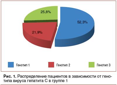 Рис. 1. Распределение пациентов в зависимости от генотипа вируса гепатита С в группе 1