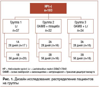 Рис. 1. Дизайн исследования: распределение пациентов на группы