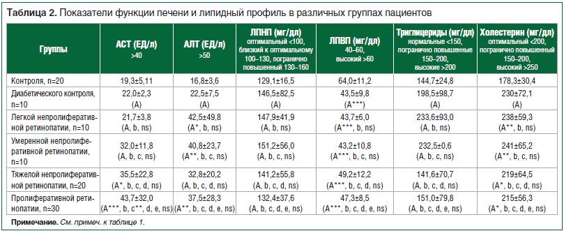 Таблица 2. Показатели функции печени и липидный профиль в различных группах пациентов