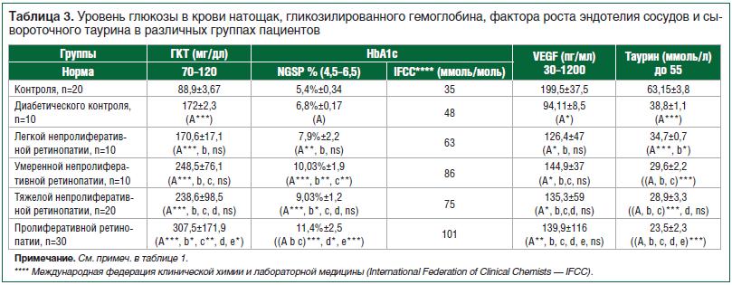Таблица 3. Уровень глюкозы в крови натощак, гликозилированного гемоглобина, фактора роста эндотелия сосудов и сывороточного таурина в различных группах пациентов