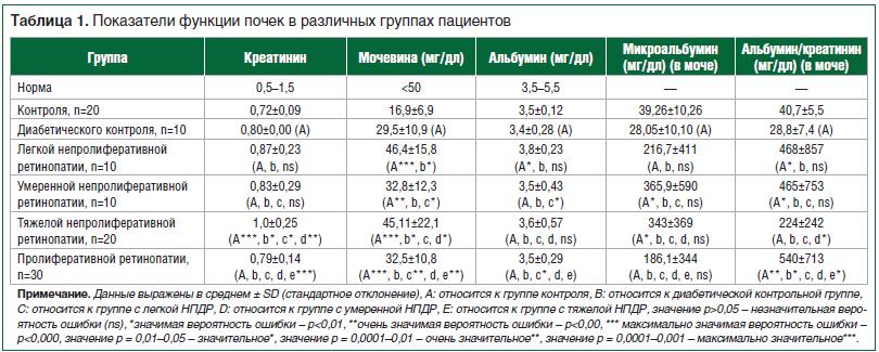 Таблица 1. Показатели функции почек в различных группах пациентов