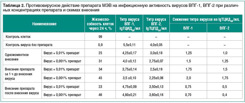Таблица 2. Противовирусное действие препарата МЭВ на инфекционную активность вирусов ВПГ-1, ВПГ-2 при различных концентрациях препарата и схемах внесения