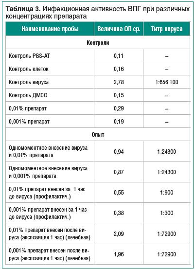 Таблица 3. Инфекционная активность ВПГ при различных концентрациях препарата