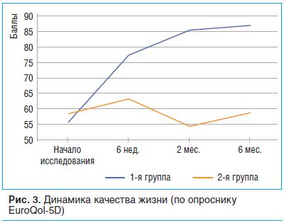 Рис. 3. Динамика качества жизни (по опроснику EuroQol-5D)