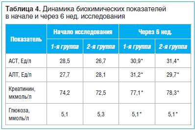 Таблица 4. Динамика биохимических показателей в начале и через 6 нед. исследования