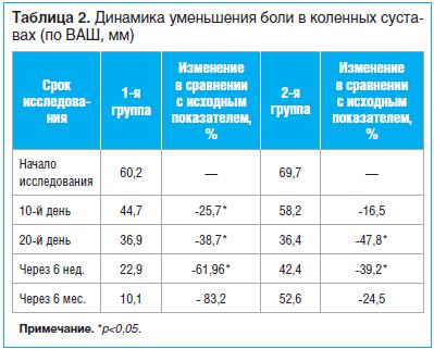 Таблица 2. Динамика уменьшения боли в коленных суставах (по ВАШ, мм)