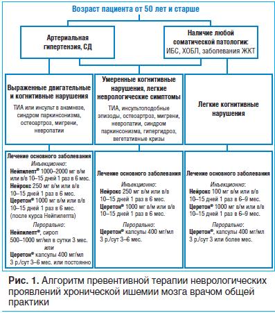 Рис. 1. Алгоритм превентивной терапии неврологических проявлений хронической ишемии мозга врачом общей практики